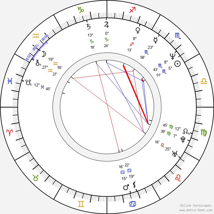Ivana Andrlová - Birth horoscope chart