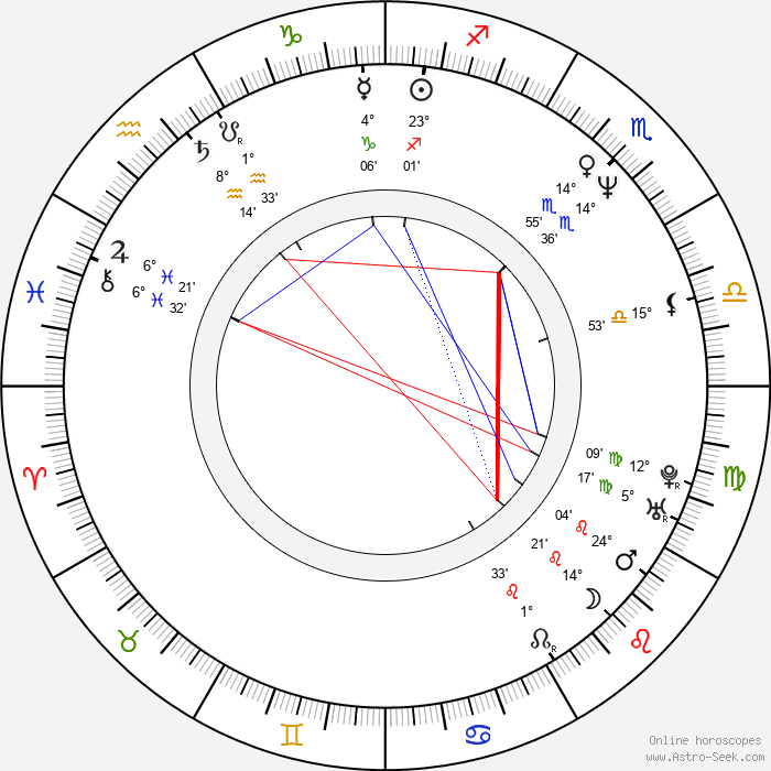 Ivana Brožová - Birth horoscope chart