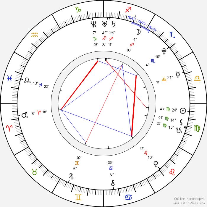 Ivana Korolová - Birth horoscope chart