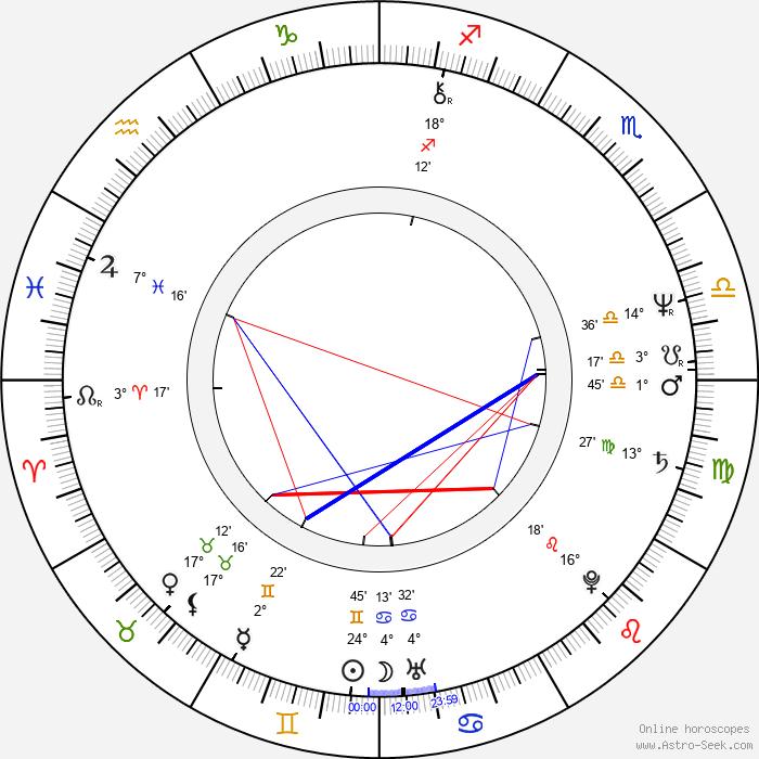 Ivana Levá - Birth horoscope chart