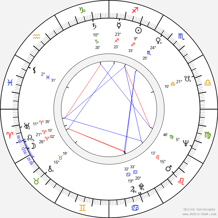 Ivana Mixová - Birth horoscope chart