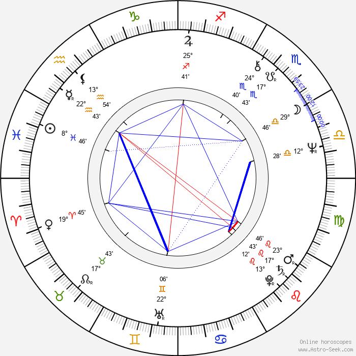 Ivana Striničová - Birth horoscope chart