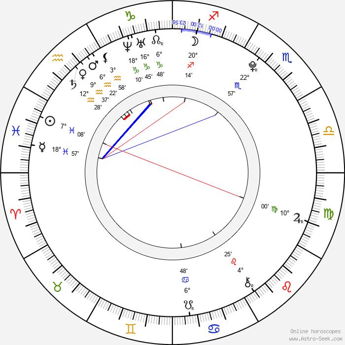 Ivana Sugar - Birth horoscope chart