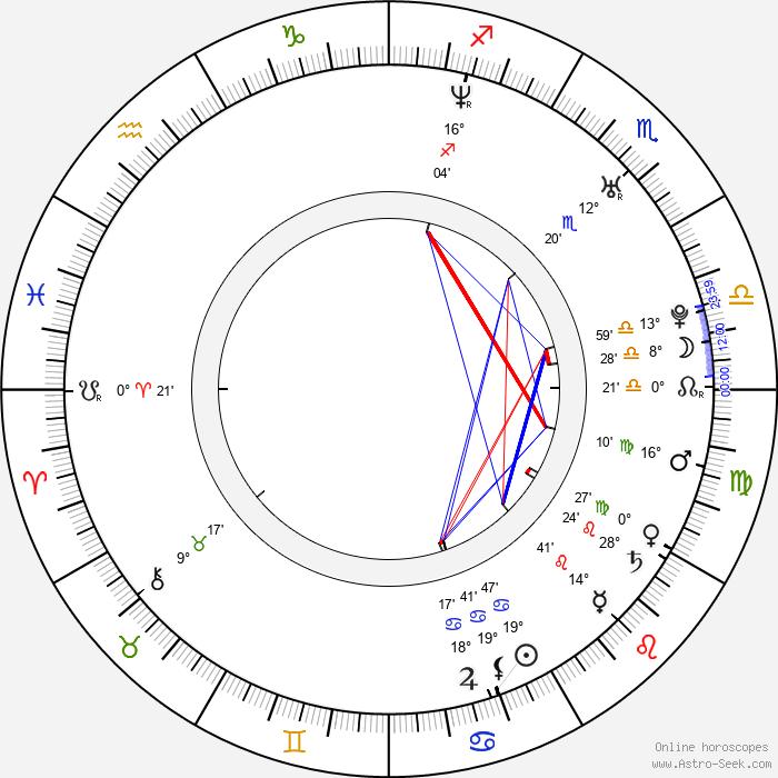 Ivana Vaňková - Birth horoscope chart