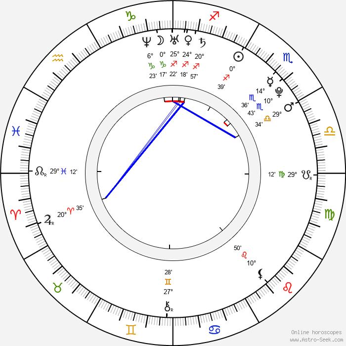 Ivana Vitomir - Birth horoscope chart