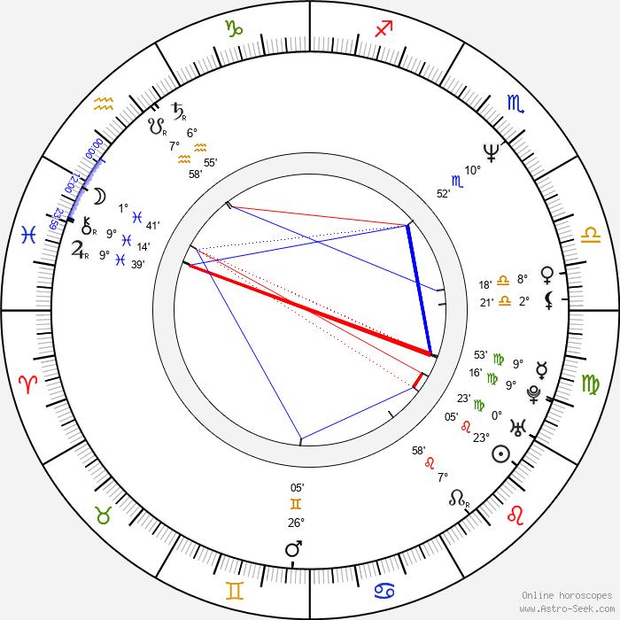 Ivana Wojtylová - Birth horoscope chart
