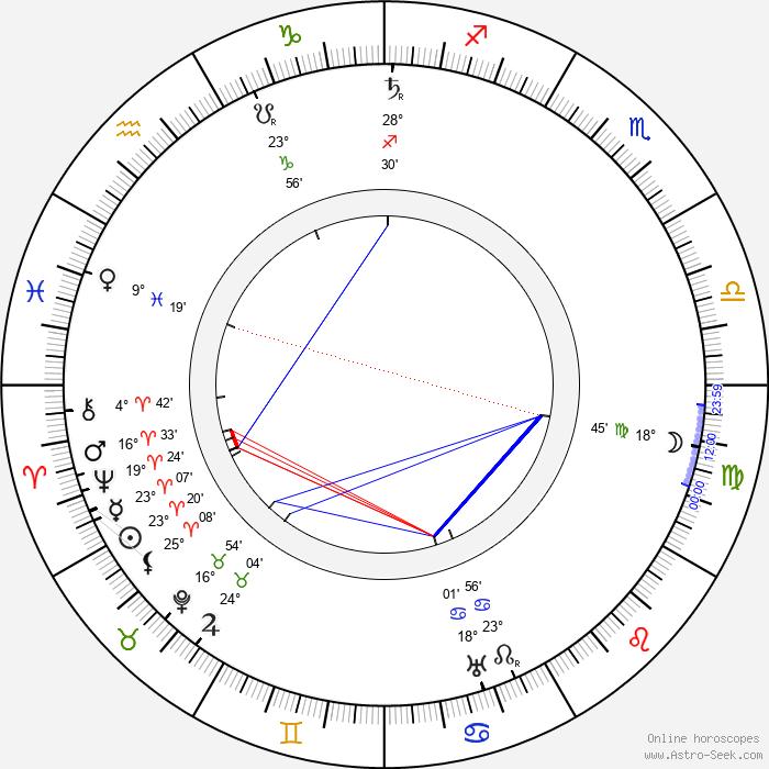 Ivane Perestiani - Birth horoscope chart