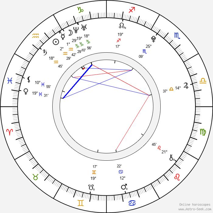 Ivanna Bagová - Birth horoscope chart