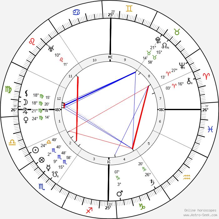 Ivanoe Bonomi - Birth horoscope chart