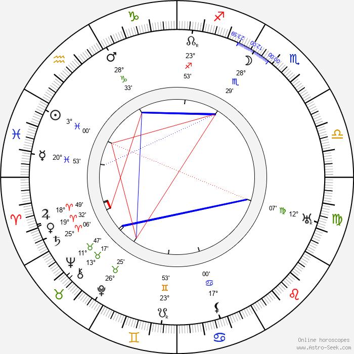 Ivar Kåge - Birth horoscope chart