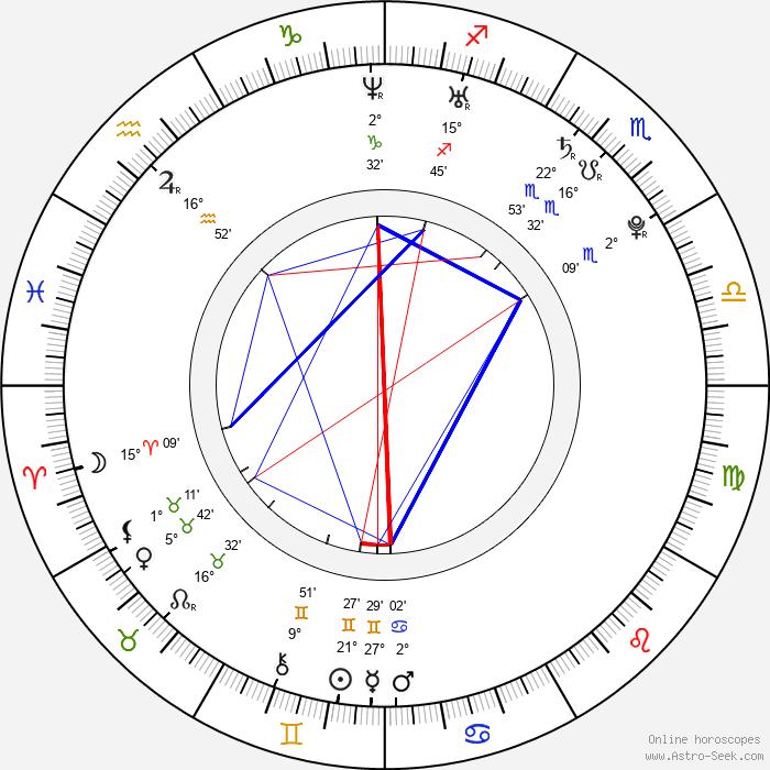 Iveta Abzacová - Birth horoscope chart