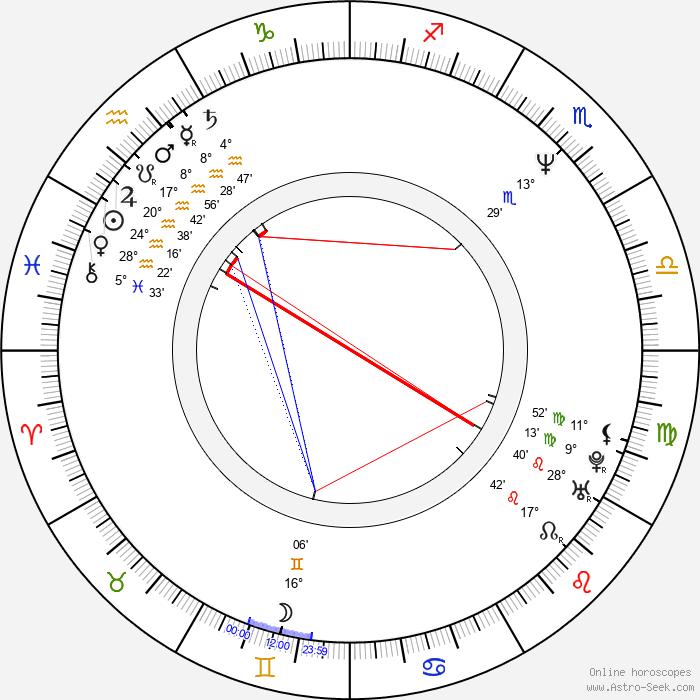 Iveta Dušková - Birth horoscope chart