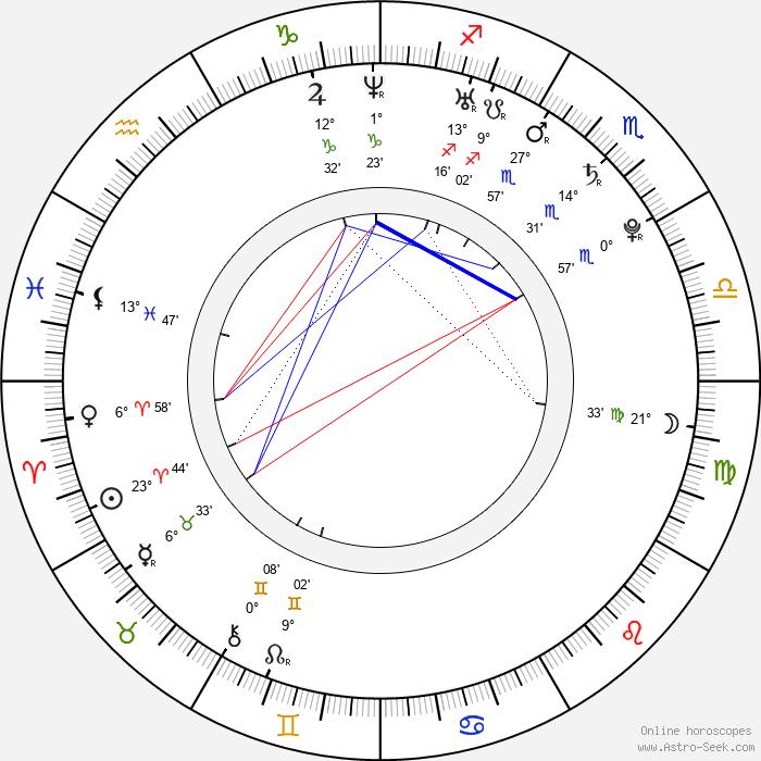Iveta Fabešová - Birth horoscope chart