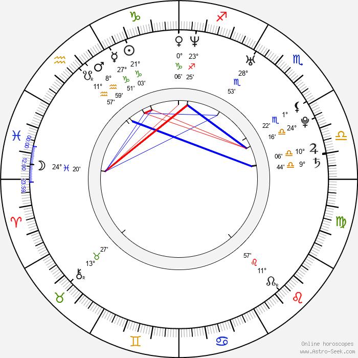 Iveta Pole - Birth horoscope chart