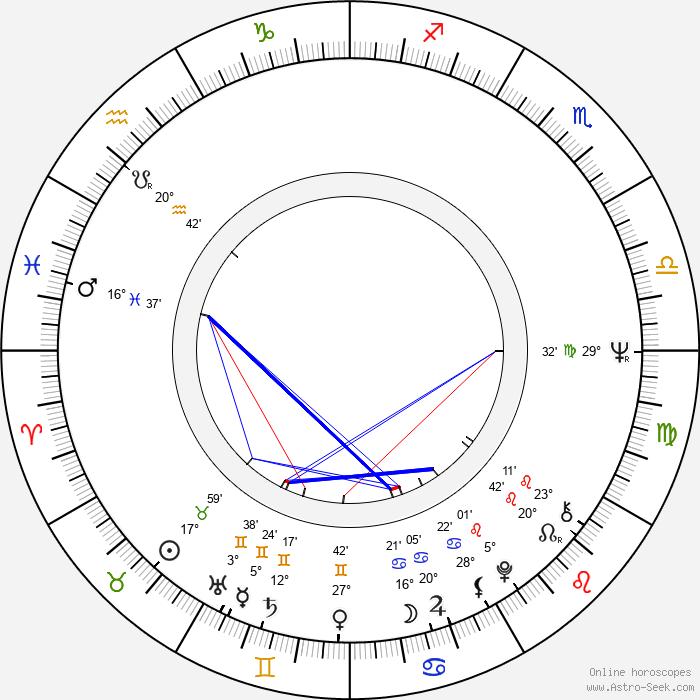 Ivica Ozábalová - Birth horoscope chart