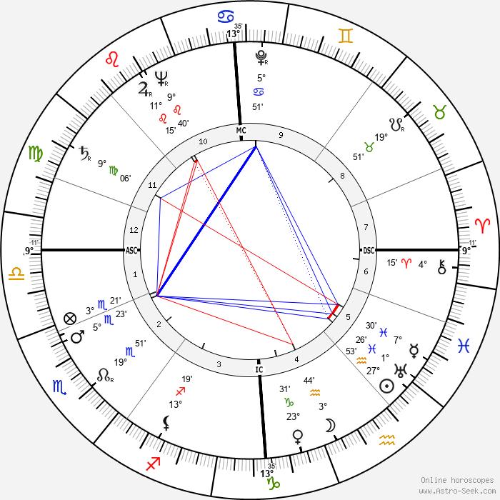 Ivo Caprino - Birth horoscope chart