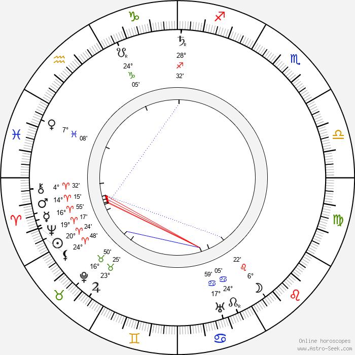 Ivo Danilevič - Birth horoscope chart