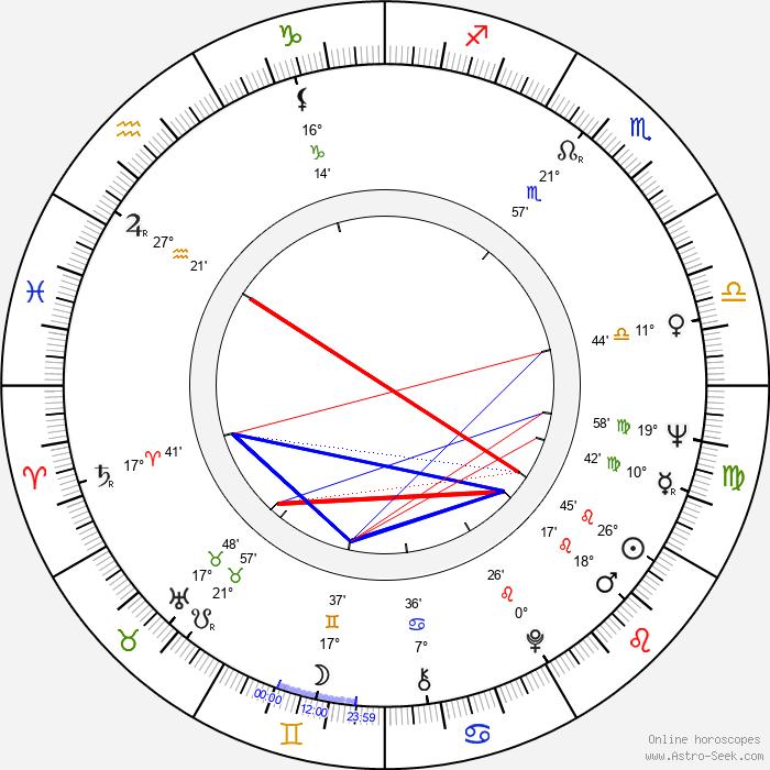 Ivo Heller - Birth horoscope chart