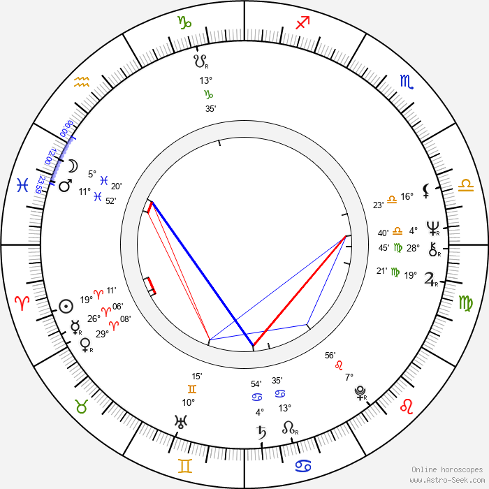 Ivo Kubečka - Birth horoscope chart