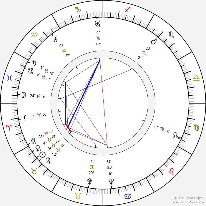Ivo Lichard - Birth horoscope chart
