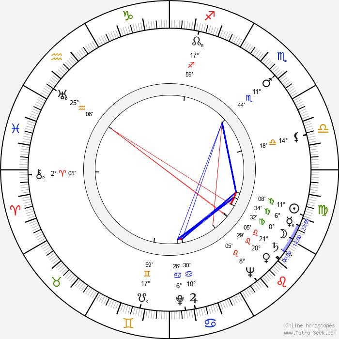 Ivo Novák - Birth horoscope chart