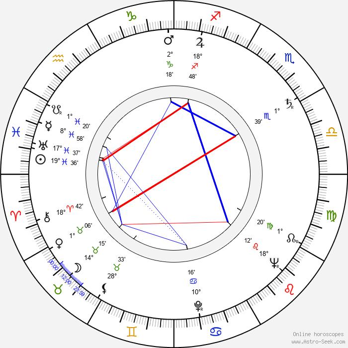 Ivo Toman - Birth horoscope chart