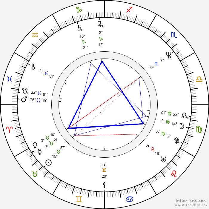 Ivona Krajčovičová - Birth horoscope chart