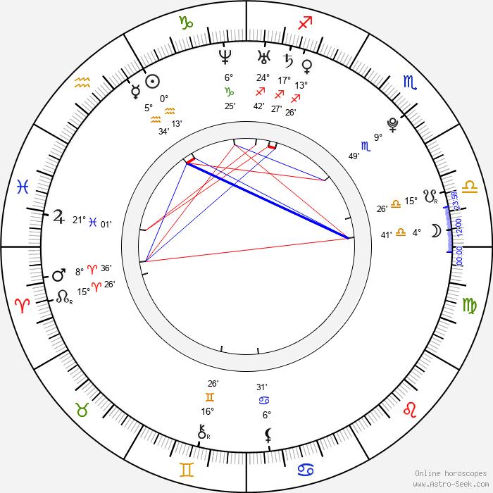 Ivy Levan - Birth horoscope chart