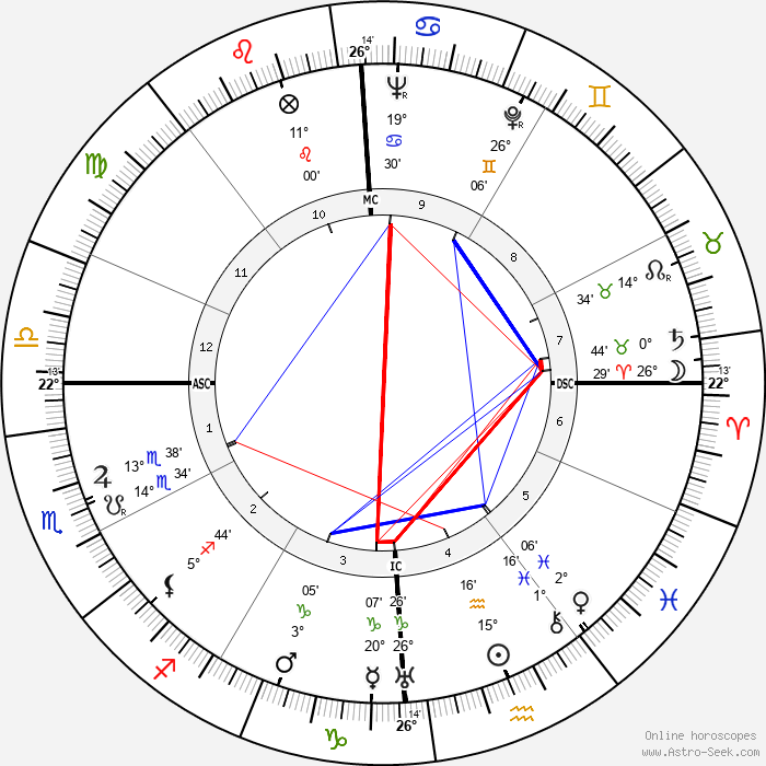 Ivy Williamson - Birth horoscope chart