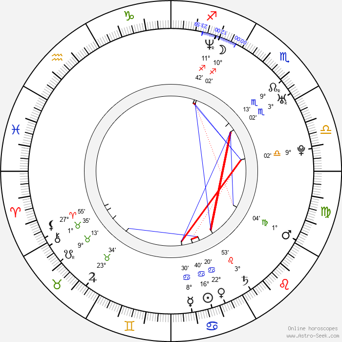 Iyari Limon - Birth horoscope chart