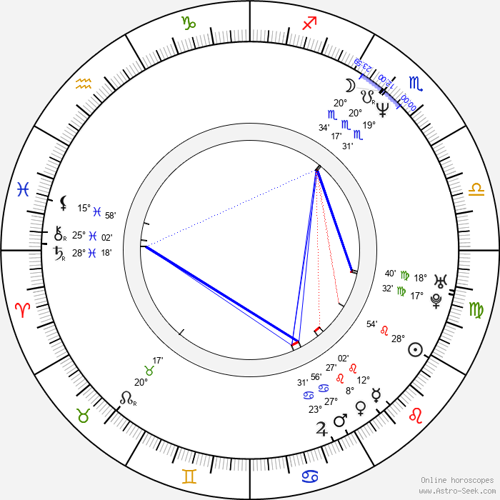 Izabela Dabrowska - Birth horoscope chart