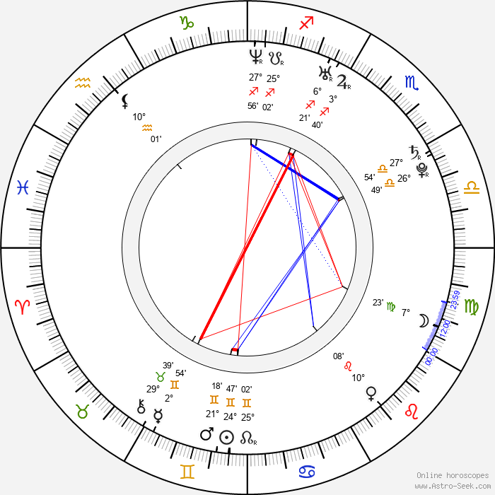 Izabela Kapiasová - Birth horoscope chart