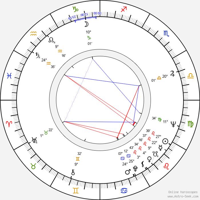 Izzet Günay - Birth horoscope chart