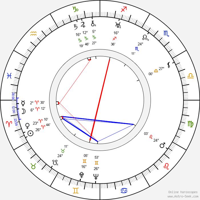 J. A. Holman - Birth horoscope chart