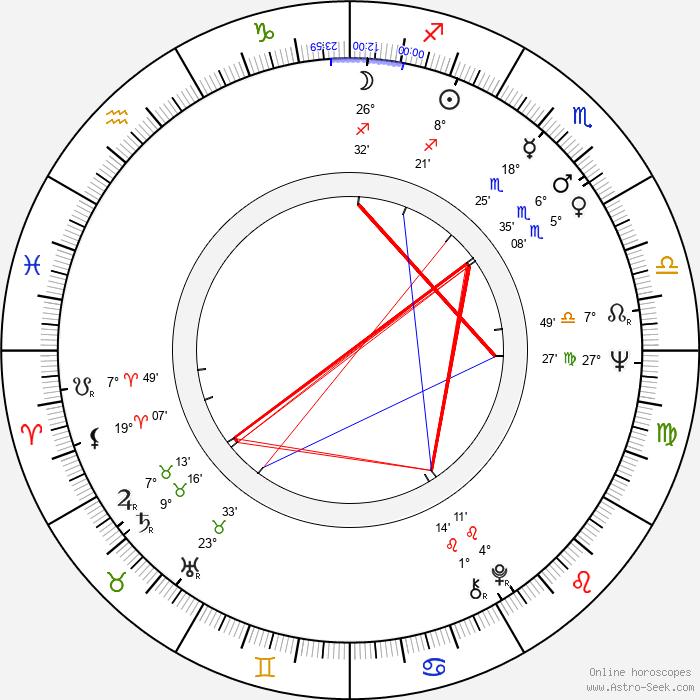 J. C. Quinn - Birth horoscope chart