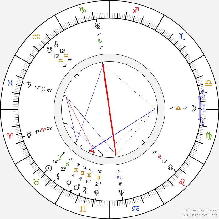 J. Campbell Bruce - Birth horoscope chart