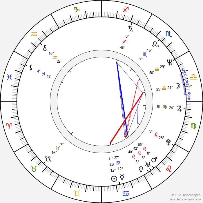 J. Christian Ingvordsen - Birth horoscope chart