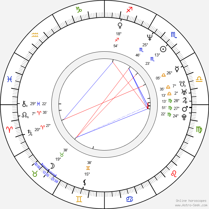 J. D. Evermore - Birth horoscope chart