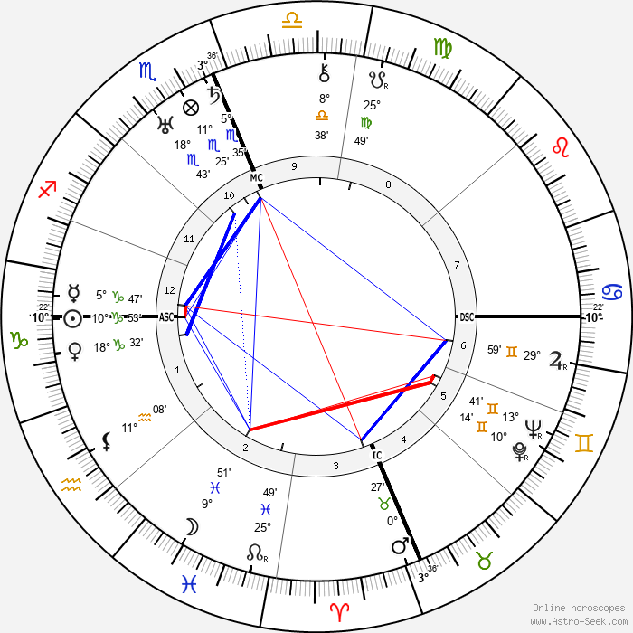 J. Edgar Hoover - Birth horoscope chart