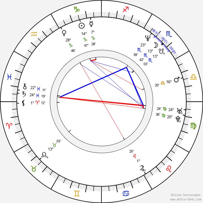 J. H. Wyman - Birth horoscope chart