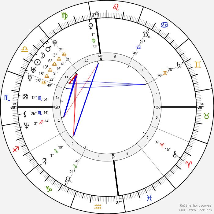 J. J. Stokes - Birth horoscope chart