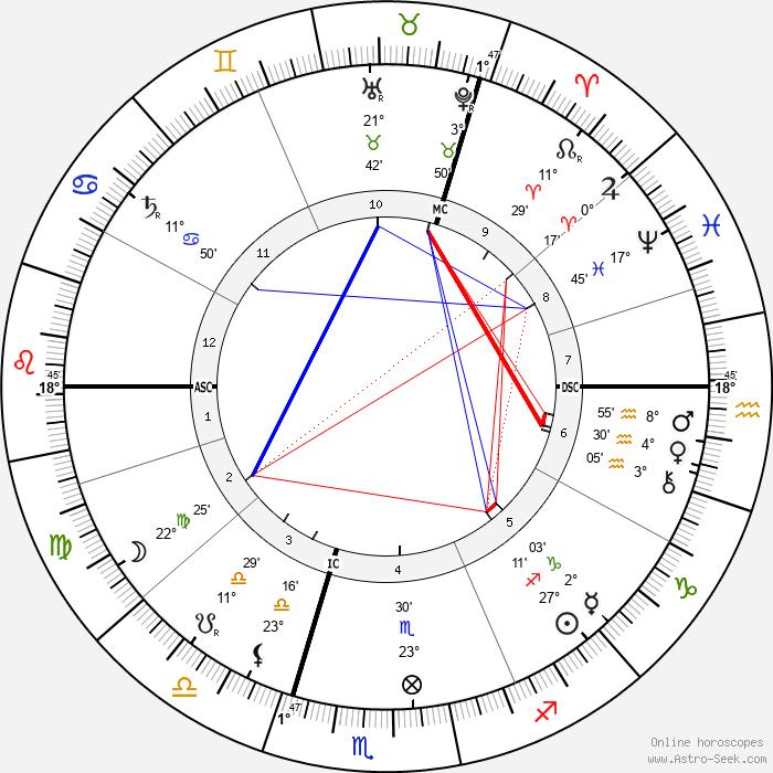 J J Thomson - Birth horoscope chart