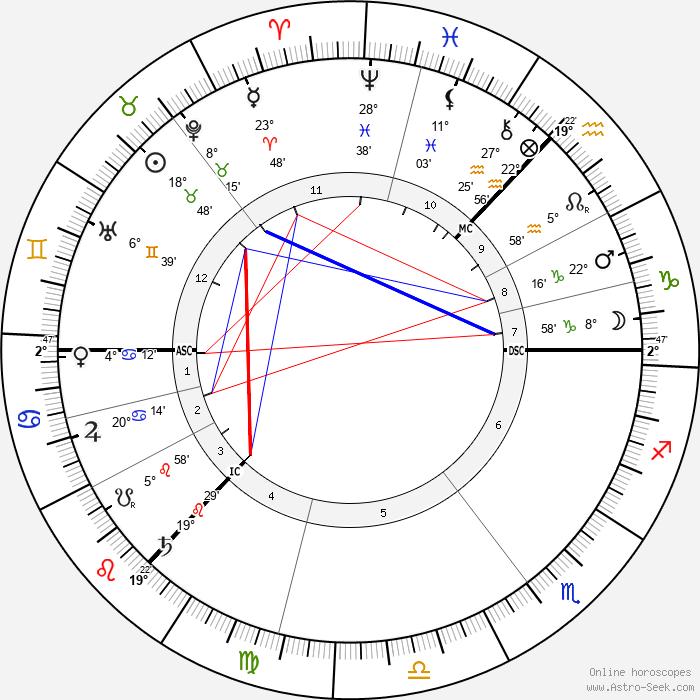 J. M. Barrie - Birth horoscope chart