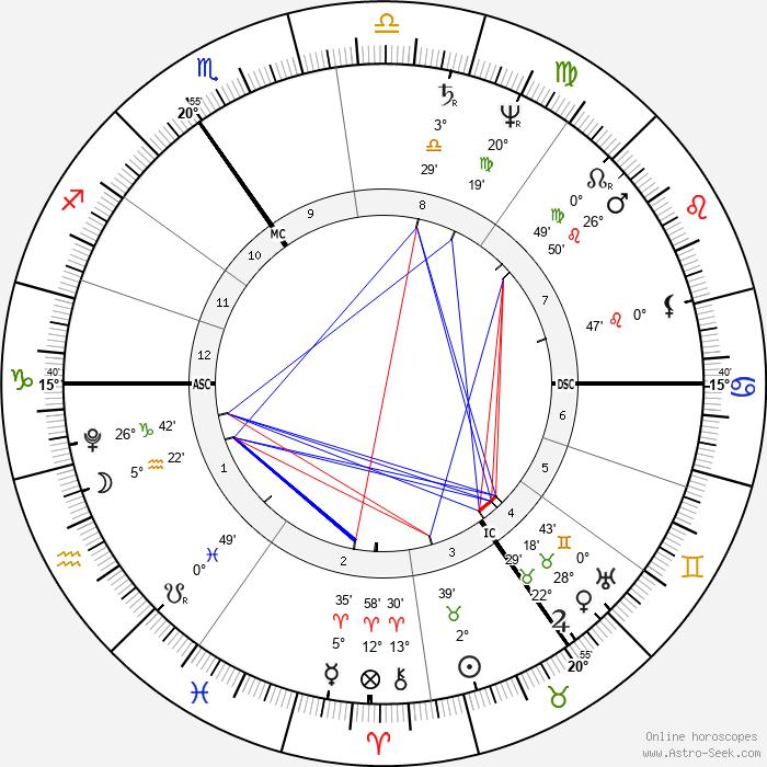 J. M. W. Turner - Birth horoscope chart