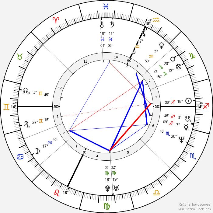J. Mascis - Birth horoscope chart