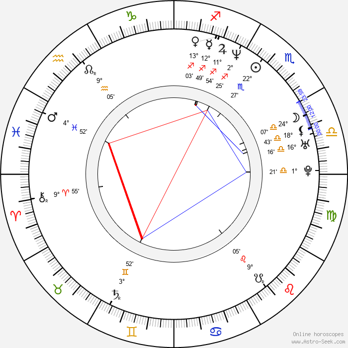 J. Mills Goodloe - Birth horoscope chart