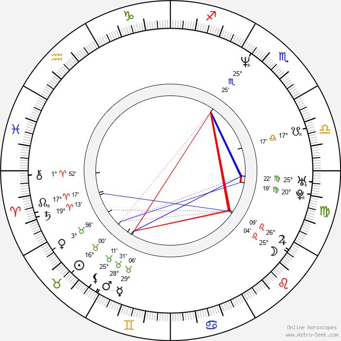 J. Nathan Simmons - Birth horoscope chart