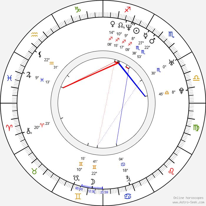 J. Omar Castro - Birth horoscope chart
