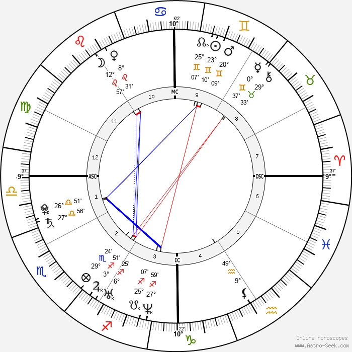 J. R. Martinez - Birth horoscope chart