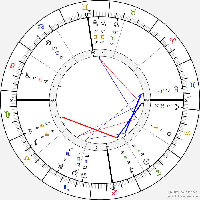 J. R. R. Tolkien - Birth horoscope chart